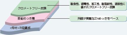 皮膜構成 クロメートフリー皮膜 亜鉛めっき層 冷延銅板