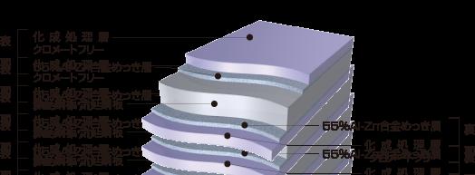 ガルバリウム鋼板断面構成